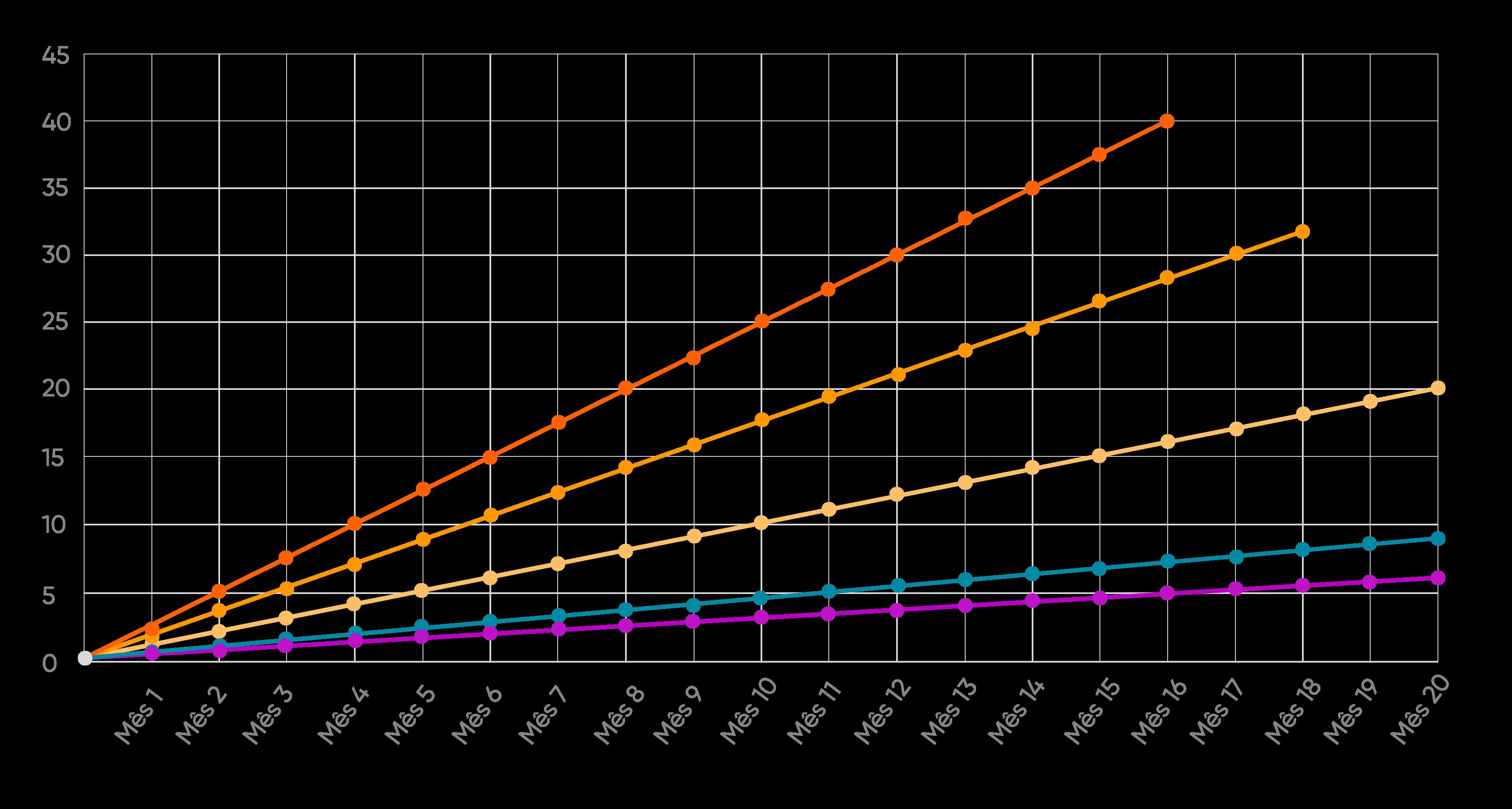 Gráfico comparativo